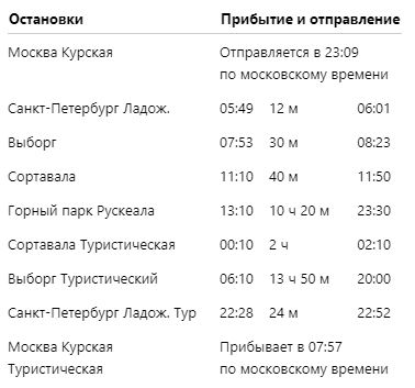 Marshrut turisticheskogo poezda Moskva Ruskeala Vyborg Moskva - Маршрут туристического поезда. Расписание Сортавала Рускеала